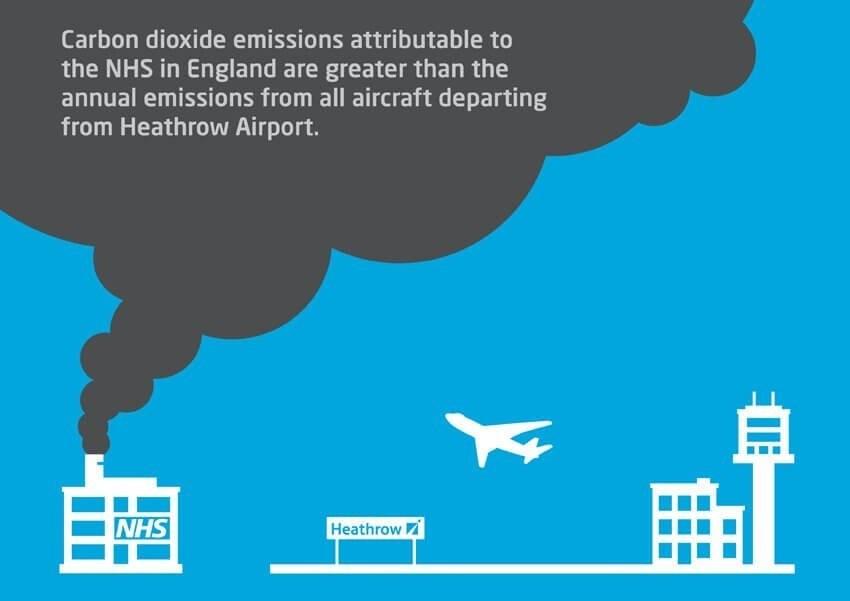 NHS carbon dioxide emissions